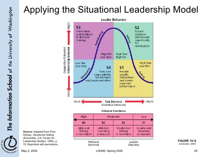 compare contrast situational leadership theory Leadership and team management: in contrast to fiedler, house assumes that leaders are flexible a) situational leadership theory.