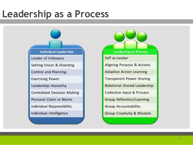 Leadership As A Process Presented At The Funders Network