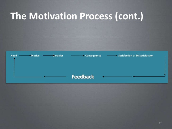 The Motivation Process (cont.)Need   Motive   Behavior       Consequence   Satisfaction or Dissatisfaction                ...