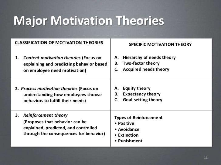 Major Motivation TheoriesCLASSIFICATION OF MOTIVATION THEORIES               SPECIFIC MOTIVATION THEORY1. Content motivati...
