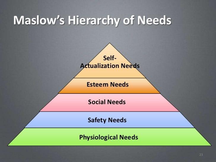 Maslow's Hierarchy of Needs                   Self-           Actualization Needs             Esteem Needs             Soc...