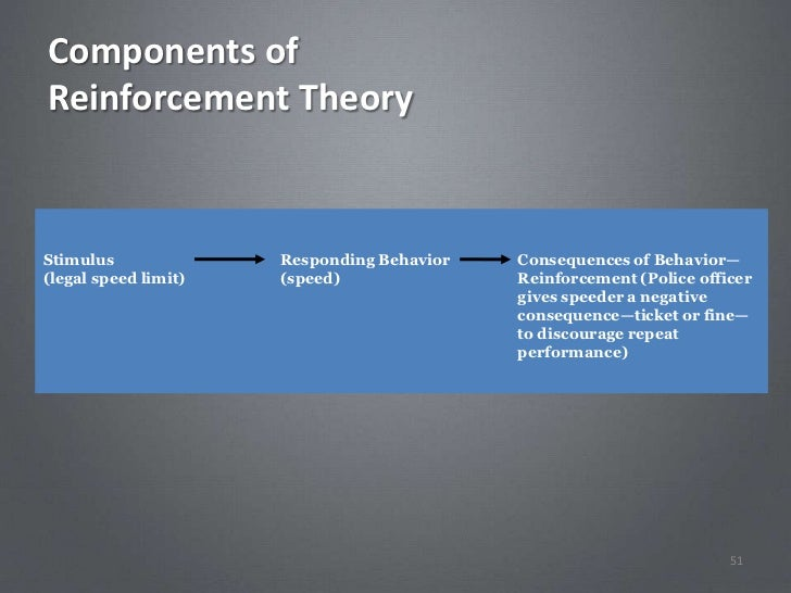 Components ofReinforcement TheoryStimulus              Responding Behavior   Consequences of Behavior—(legal speed limit) ...