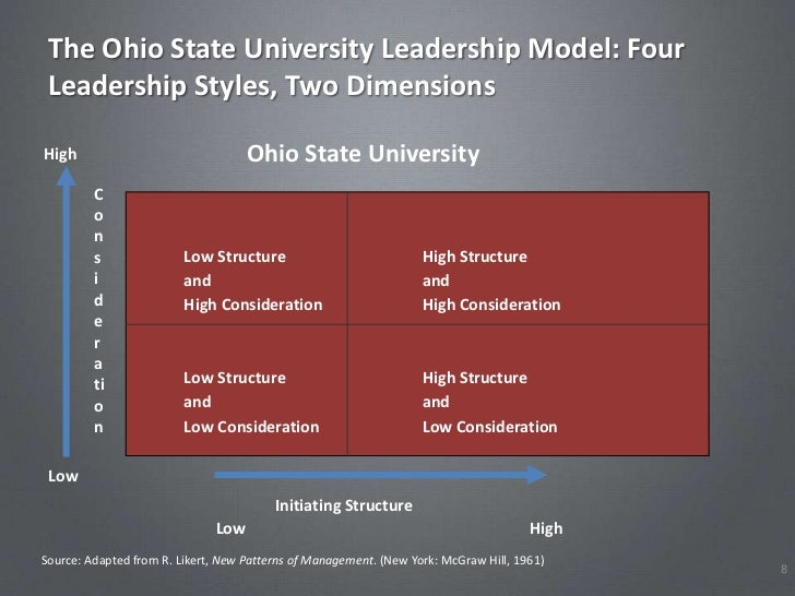 The Ohio State University Leadership Model: Four Leadership Styles, Two DimensionsHigh                                Ohio...