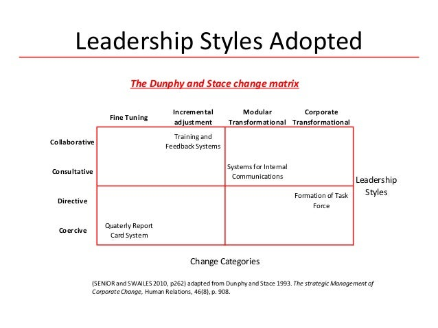 dunphy stace four type of change For this discussion, i choose dunphy and stace's four levels of change to discuss the four levels of change are fine tuning, incremental adjustment, modular transformation and corporate transformation.