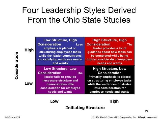 Leadership Studies Minor | OSU Leadership Center