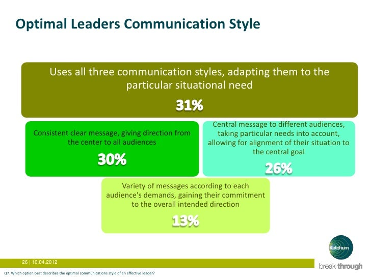 adapting leadership styles in different situations By learning to understand these styles, business leaders can learn how to adapt their own approach to better fit different situations.