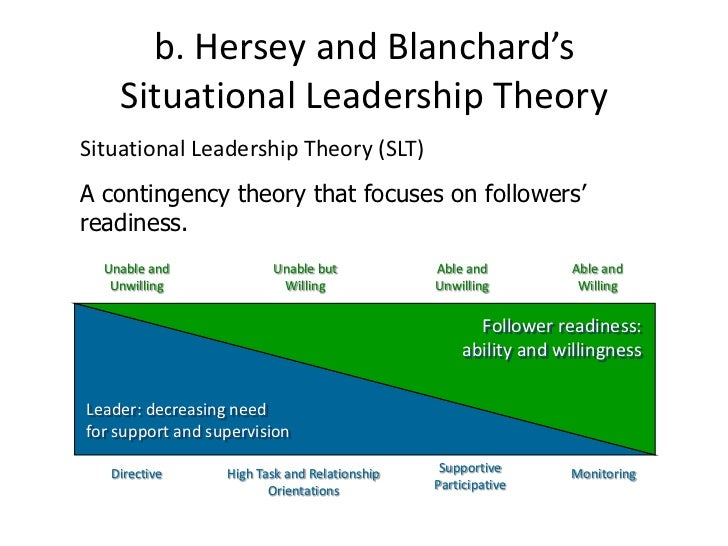 What Does Situational Theory Of Leadership Emphasise