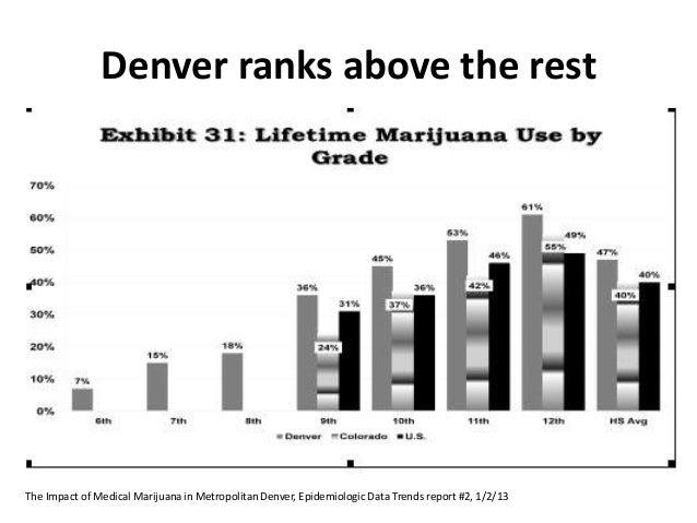 Leadership Denver: Marijuana and Youth