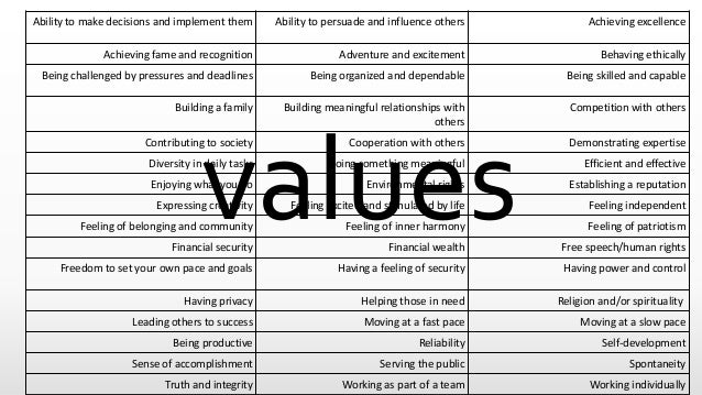 values Ability to make decisions and implement them Ability to persuade and influence others Achieving excellence Achievin...