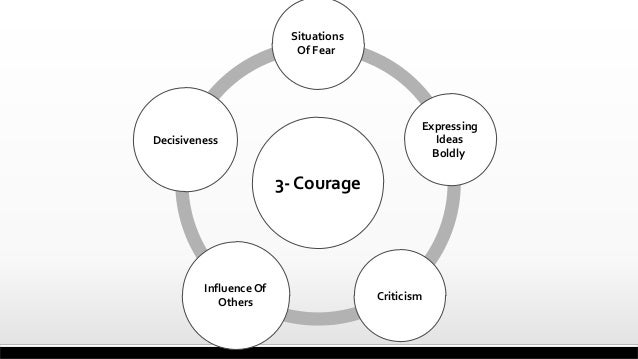 3- Courage Situations Of Fear Expressing Ideas Boldly Criticism InfluenceOf Others Decisiveness