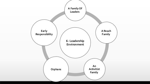 6- Leadership Environment A Family Of Leaders A Reach Family An Activitist Family Orphans Early Responsibility
