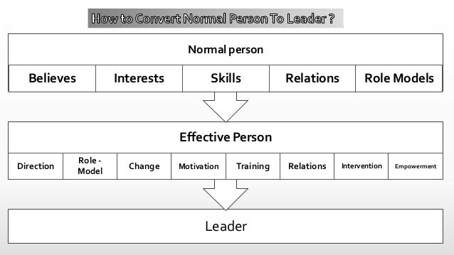 HowTo Grow As A Leader ?