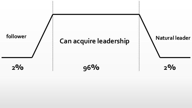Natural leaderfollower Can acquire leadership 2% 2%96%
