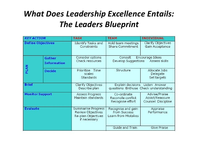 Leadership Excellence for Managers and Heads of Strategic Business Un…