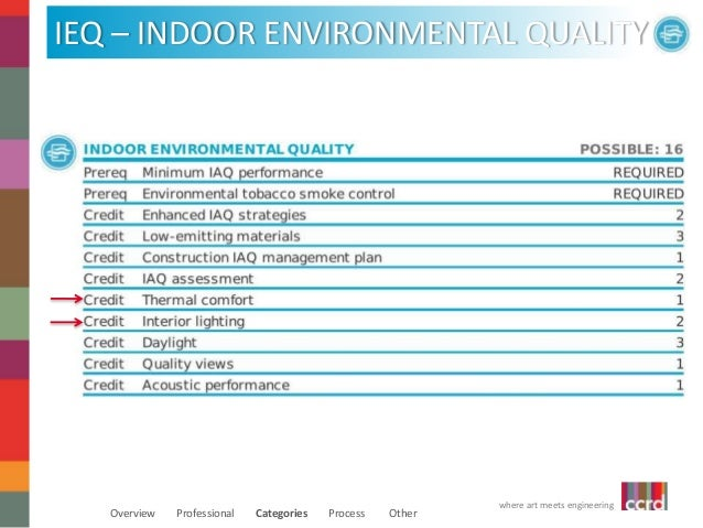 Leadership in energy and environmental design for Indoor environmental quality design