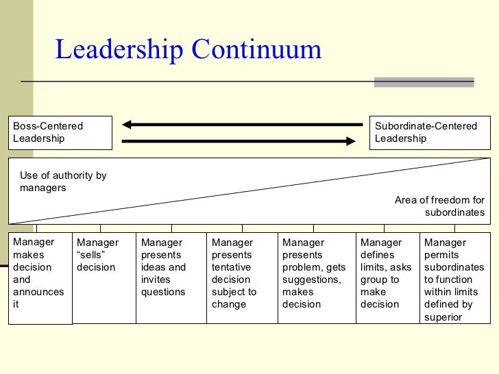 Leadership Continuum Boss-Centered Leadership Manager presents problem, gets suggestions, makes decision Manager defines l...