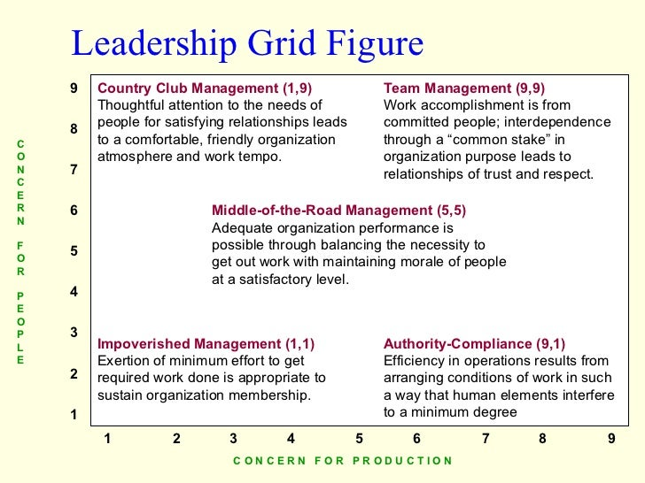 Leadership Grid Figure 9 7 6 5 4 3 2 1 8 1 2 3 4 5 6 7 8 9 Team Management (9,9) Work accomplishment is from committed peo...