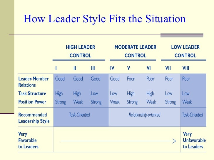How Leader Style Fits the Situation