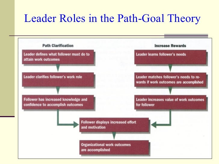 Leader Roles in the Path-Goal Theory