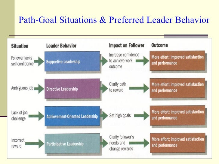 Path-Goal Situations & Preferred Leader Behavior