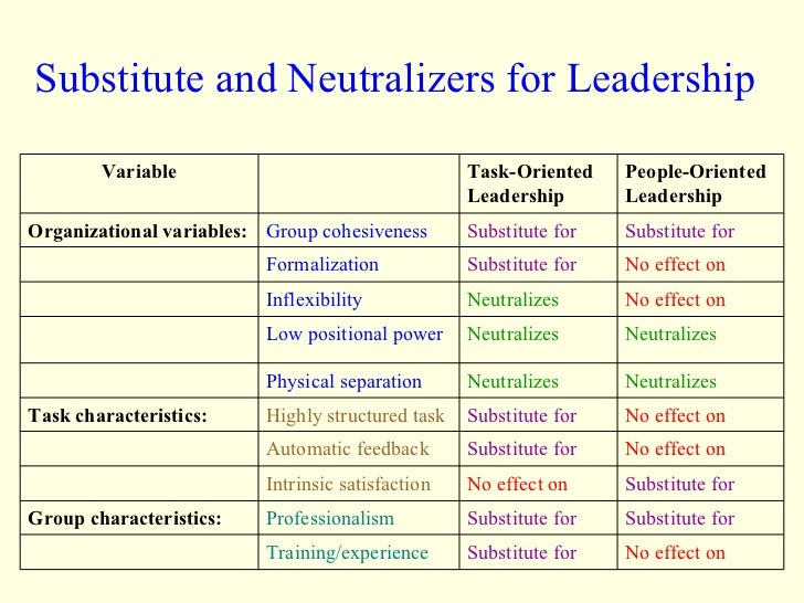 Substitute and Neutralizers for Leadership No effect on Substitute for Training/experience Substitute for Substitute for P...