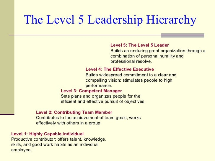 The Level 5 Leadership Hierarchy Level 2: Contributing Team Member Contributes to the achievement of team goals; works eff...