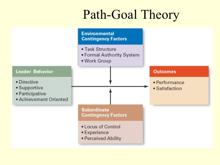 compare situational leadership and path goal theory Compare and contrast the contingency, path-goal, and leader member exchange theories describe the similarities and differences of each leadership theory.