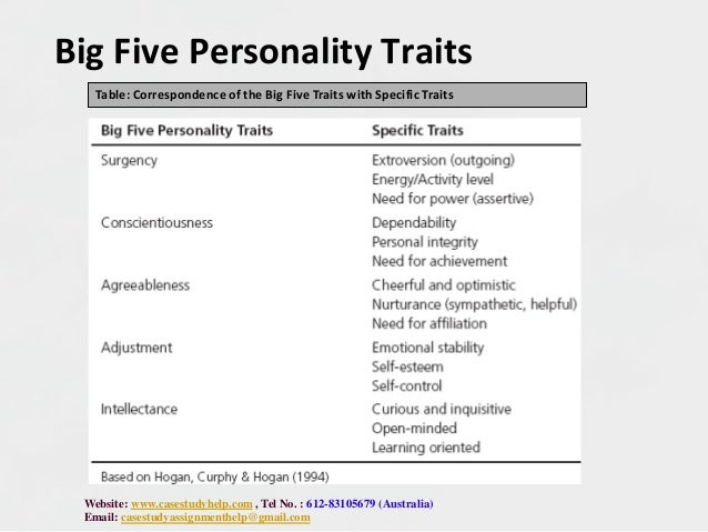 Leadership managerial traits and skills