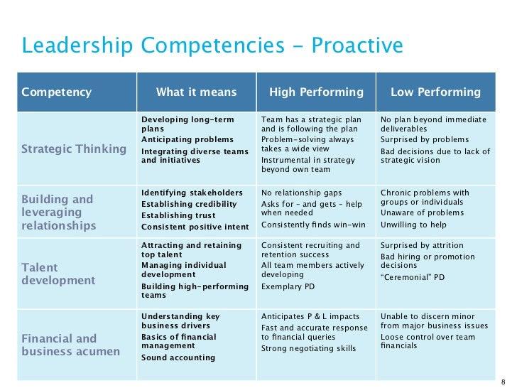 yulk leadership model 538 the zenger miller grass-roots leadership model 26 6 a selection of leadership development initiatives.