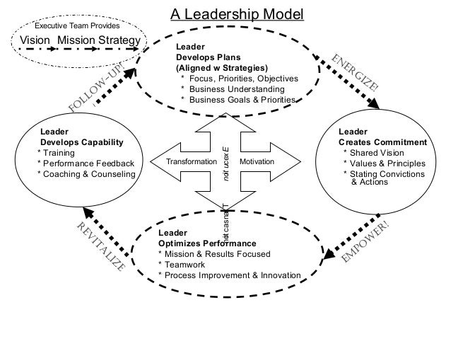 A Leadership Model  Executive Team ProvidesVision Mission Strategy             Leader                                    D...