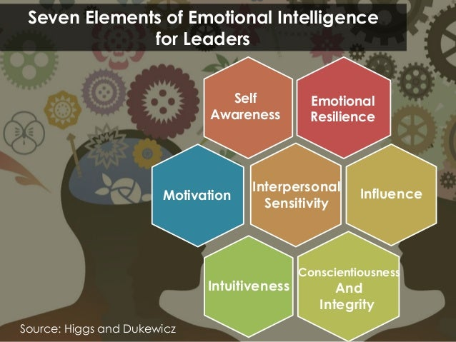 Seven Elements of Emotional Intelligence for Leaders Source: Higgs and Dukewicz Emotional Resilience Interpersonal Sensiti...