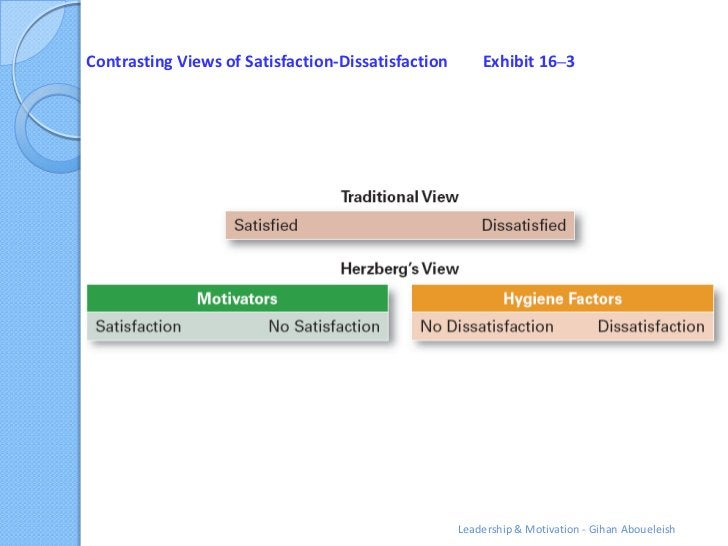 Contrasting Views of Satisfaction-Dissatisfaction       Exhibit 16–3                                                    Le...