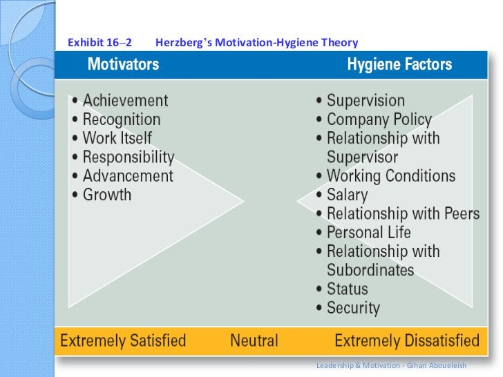 Exhibit 16–2   Herzberg's Motivation-Hygiene Theory                                           Leadership & Motivation - Gi...