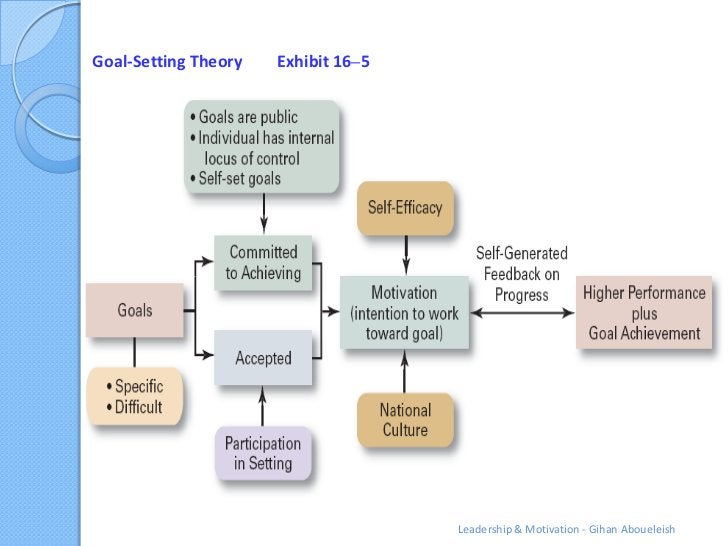 Goal-Setting Theory   Exhibit 16–5                                     Leadership & Motivation - Gihan Aboueleish