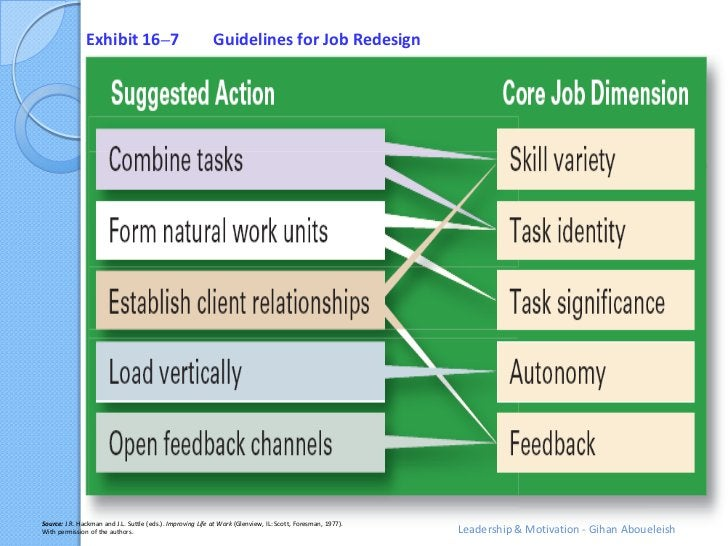 Exhibit 16–7                                 Guidelines for Job RedesignSource: J.R. Hackman and J.L. Suttle (eds.). Impro...