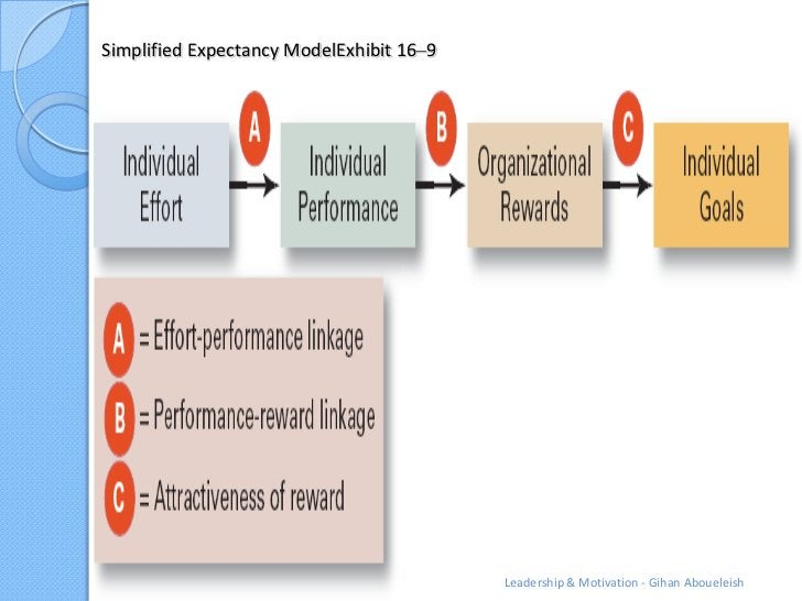 Simplified Expectancy ModelExhibit 16–9                                          Leadership & Motivation - Gihan Aboueleish