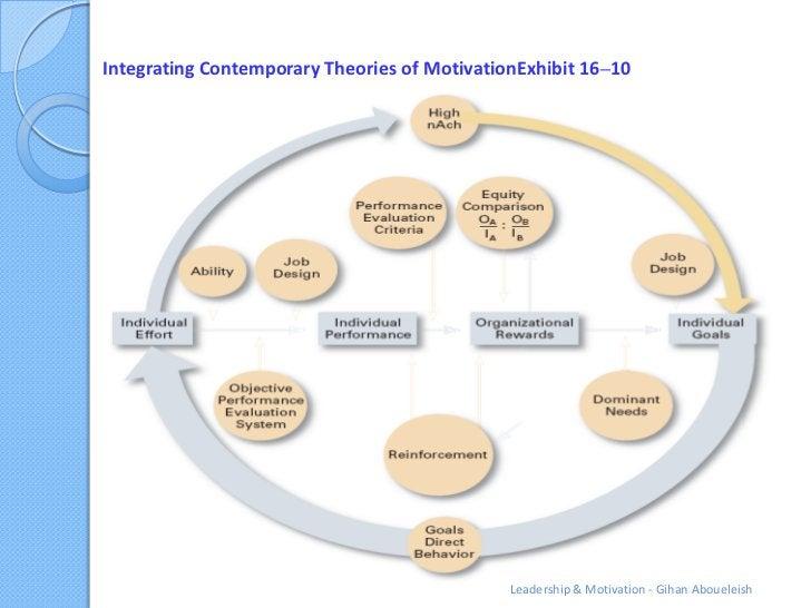 Integrating Contemporary Theories of MotivationExhibit 16–10                                              Leadership & Mot...