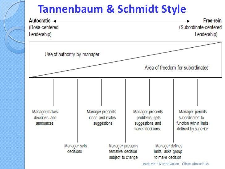 Tannenbaum & Schmidt Style                  Leadership & Motivation - Gihan Aboueleish