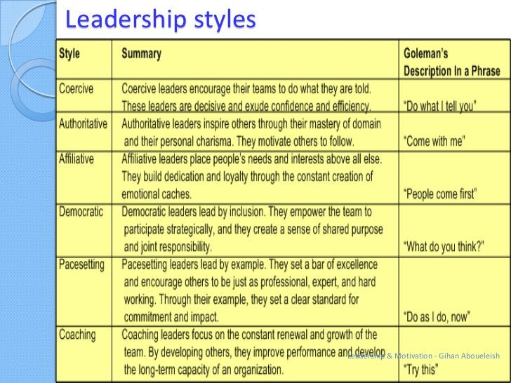 Leadership styles                    Leadership & Motivation - Gihan Aboueleish