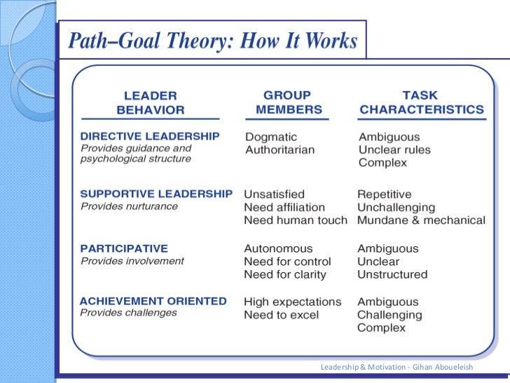 Leadership & Motivation - Gihan Aboueleish