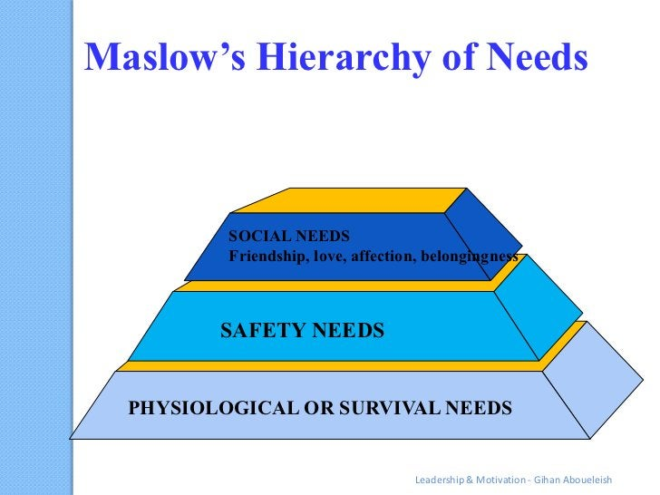 Maslow's Hierarchy of Needs          SOCIAL NEEDS          Friendship, love, affection, belongingness         SAFETY NEEDS...