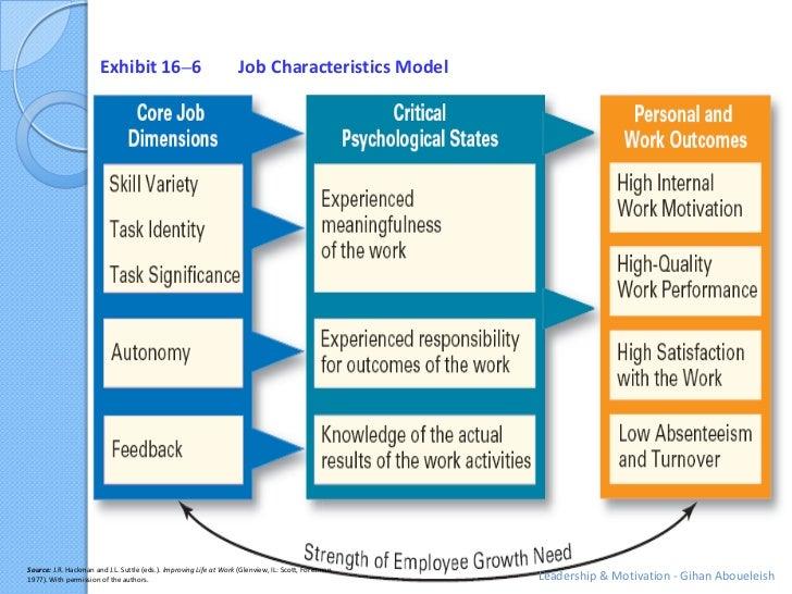 Exhibit 16–6                                 Job Characteristics ModelSource: J.R. Hackman and J.L. Suttle (eds.). Improvi...
