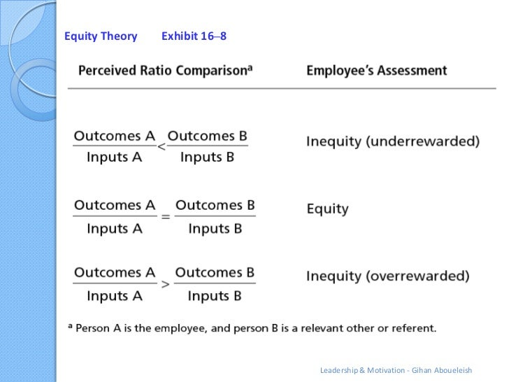 Equity Theory   Exhibit 16–8                               Leadership & Motivation - Gihan Aboueleish