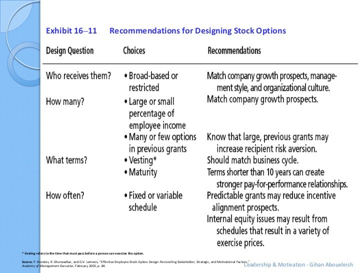 Exhibit 16–11                               Recommendations for Designing Stock Options* Vesting refers to the time that m...
