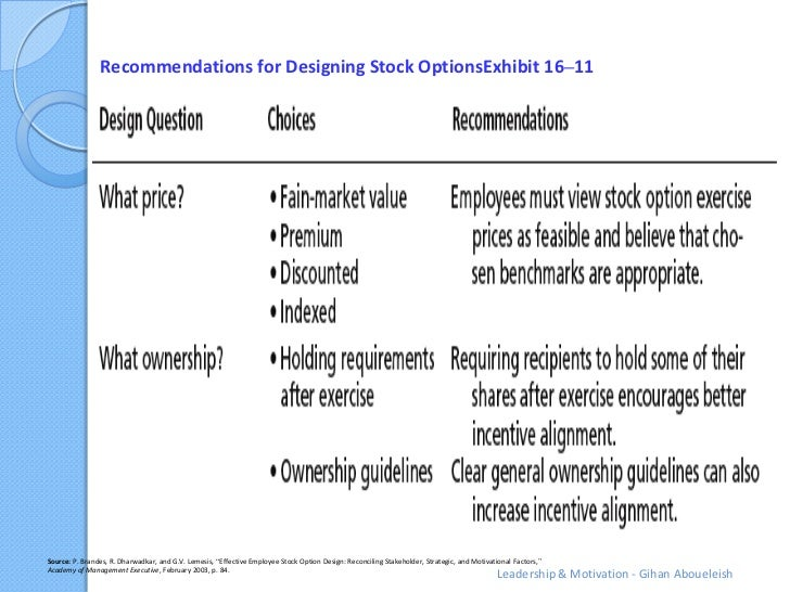 """Recommendations for Designing Stock OptionsExhibit 16–11Source: P. Brandes, R. Dharwadkar, and G.V. Lemesis, """"Effective Em..."""