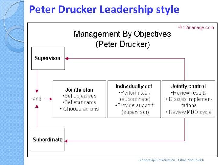 Peter Drucker Leadership style                     Leadership & Motivation - Gihan Aboueleish