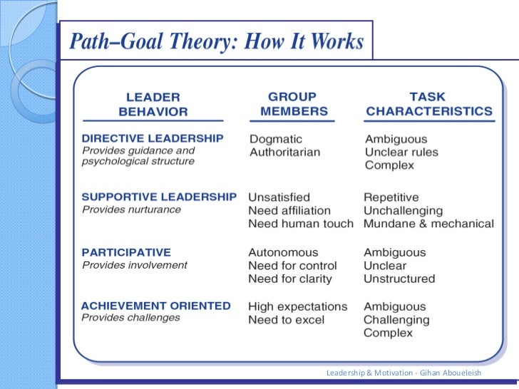 which of the following statements best describes the path goal theory of leadership Which of the following statements best defines path–goal theory assumes theory of leadership, which of the following contingencies looks.