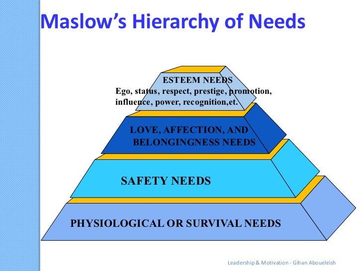 Maslow's Hierarchy of Needs                      ESTEEM NEEDS         Ego, status, respect, prestige, promotion,         i...