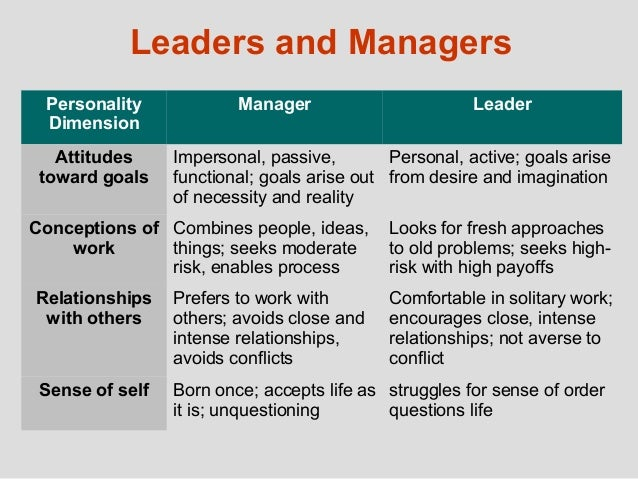 traits of a functional manager Hollingworth says that charisma is ascribed to those who have a unique mix of physical traits,  if the functional manager is a tough person to deal.