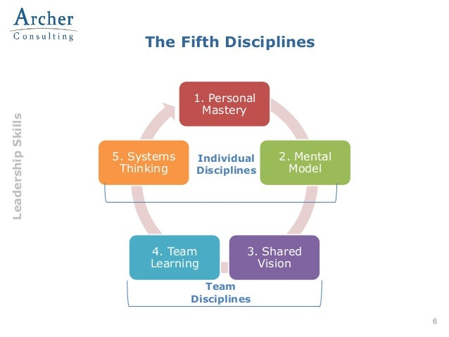 the fifth discipline In the fifth discipline, senge describes how companies can rid themselves of the learning disabilities that threaten their productivity and success by adopting the strategies of learning organizations--ones in which new and expansive patterns of thinking are nurtured,.